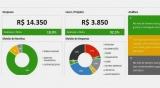 Planilha de Orçamento Pessoal e Familiar em Excel